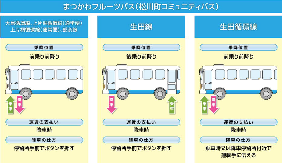 bus-chart1