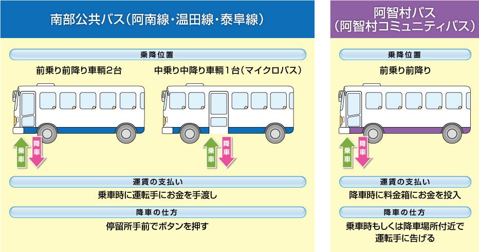 bus-chart2