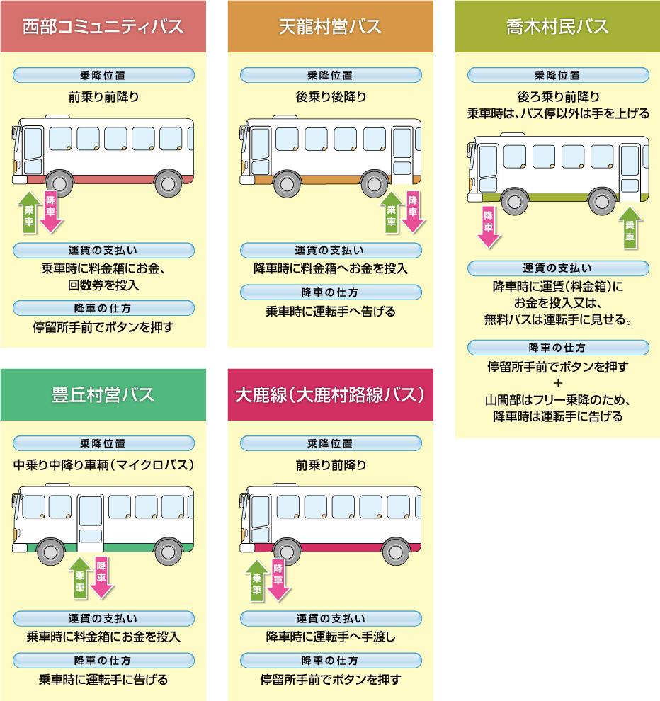 bus-chart3